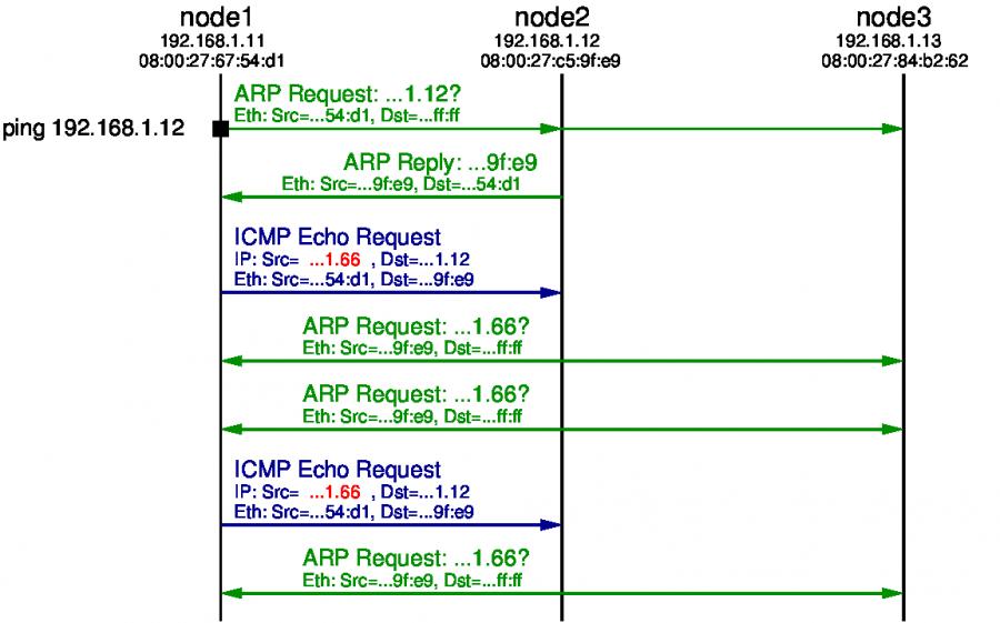 Ping razmena: Lažna adresa pošiljioca je 192.168.1.66